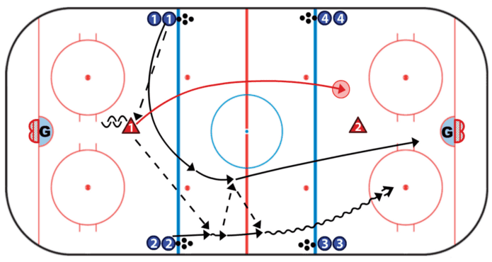 Elite Hockey Drils D Exchange 2 on 0