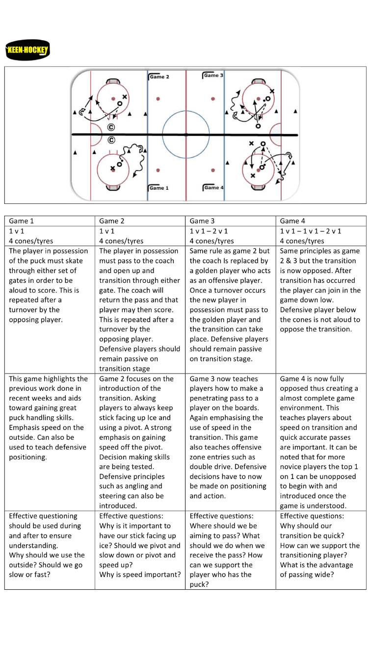 Keen Hockey Small Area Games Hockey Coaching Tips Videos By
