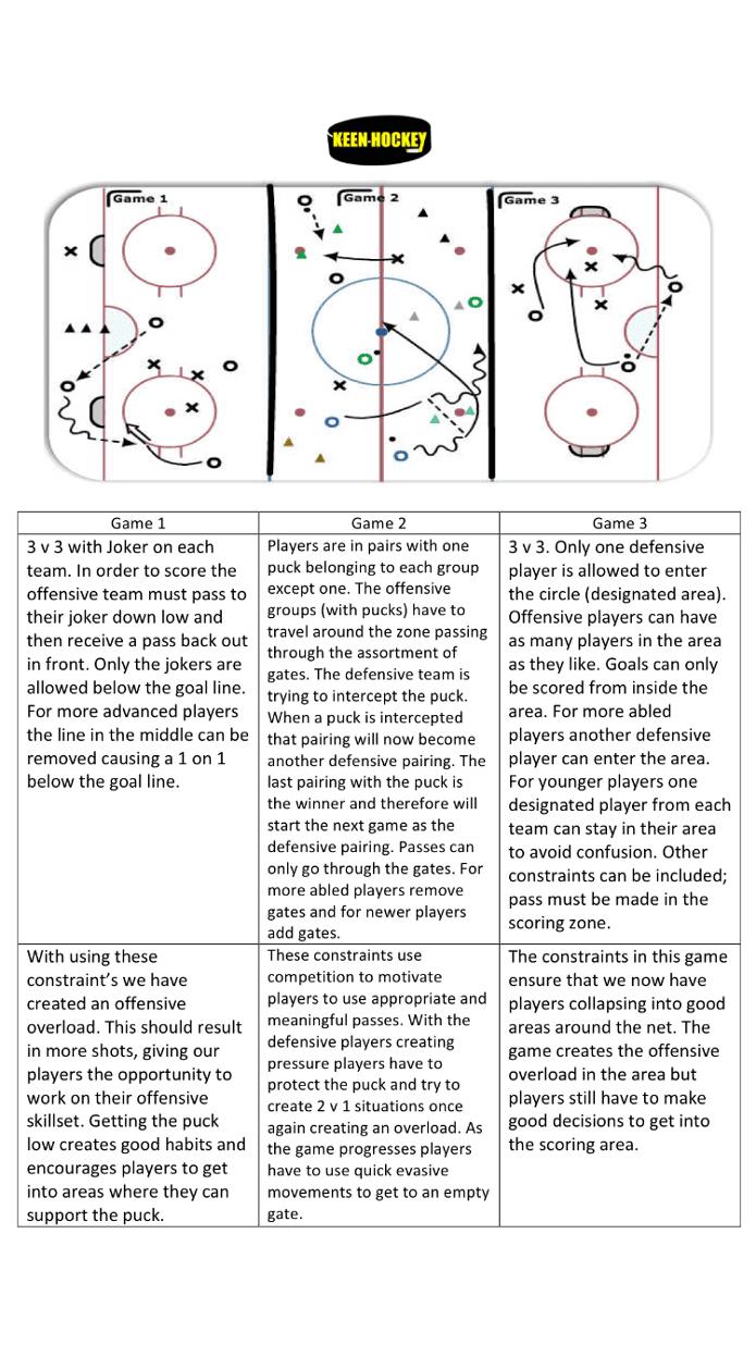 keen-hockey-offensive-overload