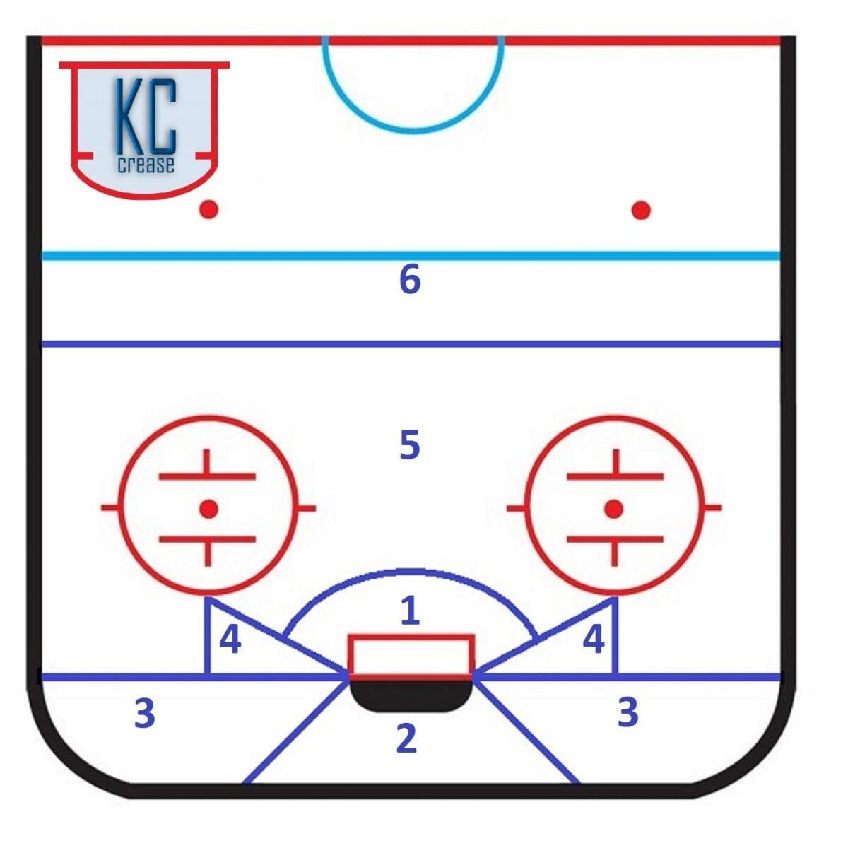 Goalie Map Dustin Manko KCCrease Goaltending