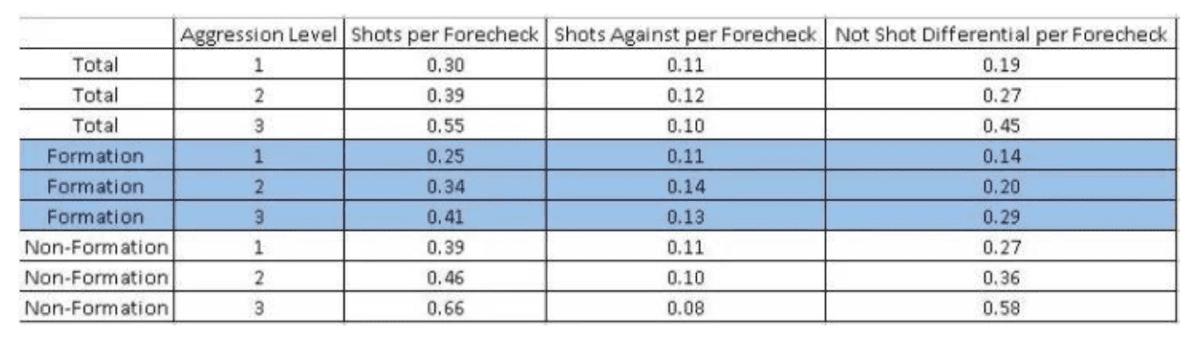 Ice Hockey Coach Analytics