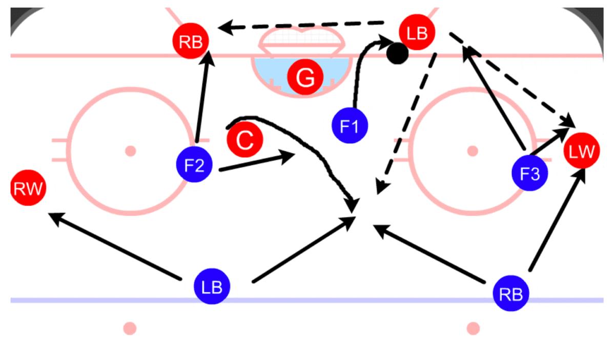 Ice Hockey Coach Forecheck
