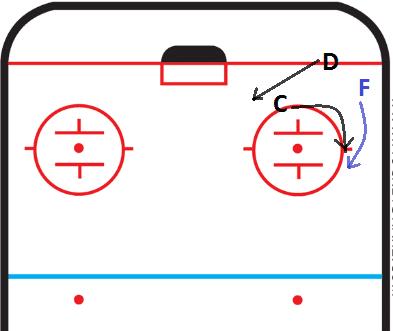 Centerman Jim Vitale Vitale Hockey Skills GTHL Ice Hockey Coach Tips and Drills
