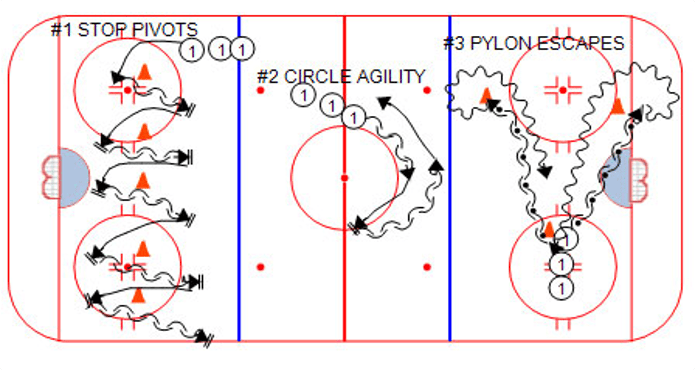 Enio Sacilotto Six Simple Ice Hockey Skating Drills for Agility - Coaching Tips and Drills