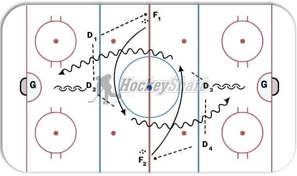 Hockey Share Drill of the Week Ice Hockey Tips and Drills