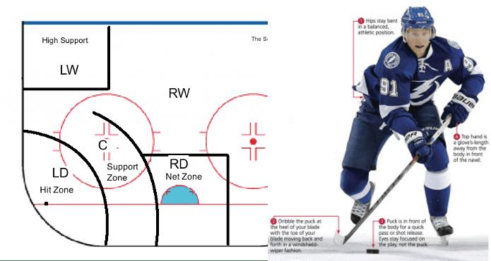 Skills & Systems ice Hockey Coach tips and Drills Kelvin Cech