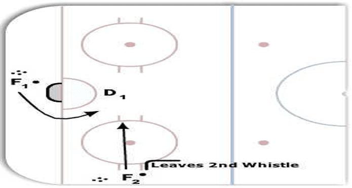 Hockey Share Drill of the Week Ice Hockey Tips and Drills