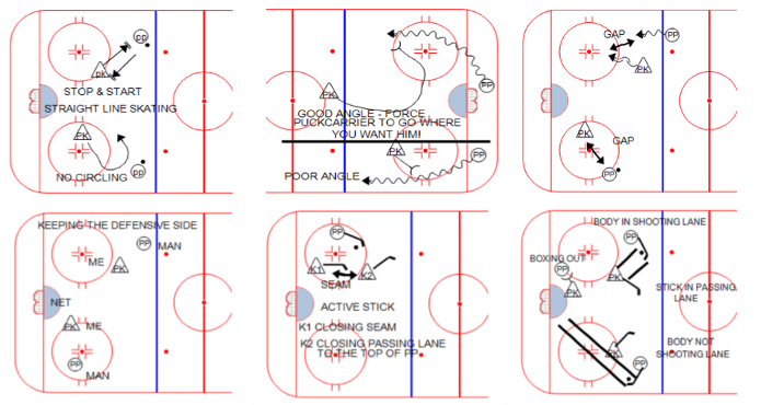 Penalties Penalty Killing Ice Hockey Coach Tips and Drills Enio Sacilotto PK