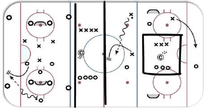 Width Attack Ice Hockey Coach Tips and Drills Dayle Keen