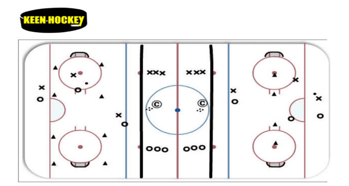 Keen Hockey Width and Support Ice Coach Tips and Drills
