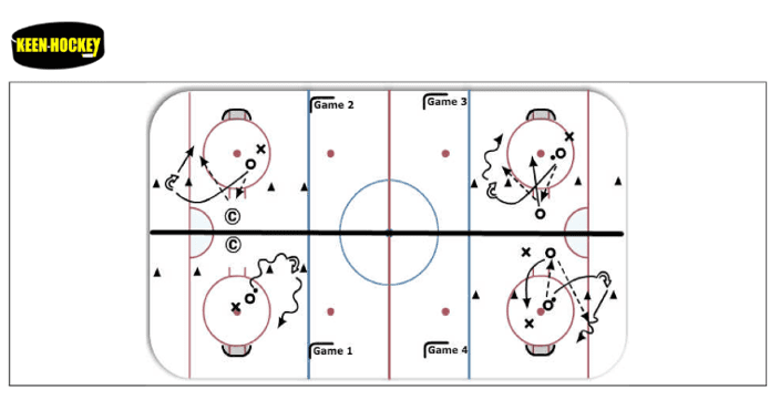 Keen Hockey Small area games ice hockey coach tips and drills