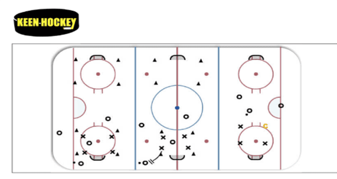 Dayle Keen Ice Hockey Defensive zone Coverage Tips and Drills