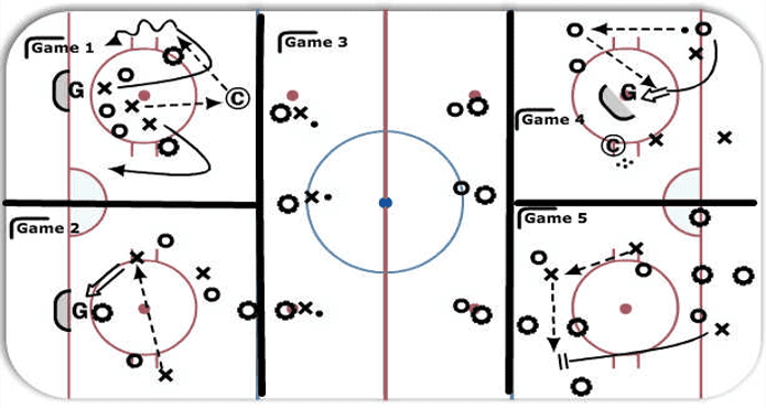 Keen Hockey Offensive Principles Ice Hockey Tips and Drills Small Area Games
