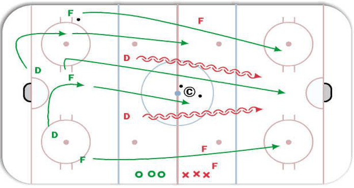 Hockey Share Hockey Drills Ice Hockey Coach