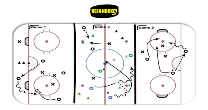 Hockey Drills Offensive Overload Ice hockey Coach Tips and Drills