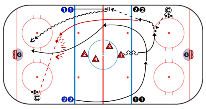 Elite hockey Development Drills