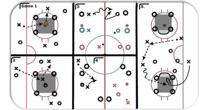 Goalie Hockey Coach Dayle Keen Drills Tips