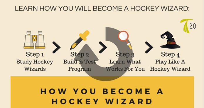 Hockey Sense Hockey Coach Jason Yee Train 2.0