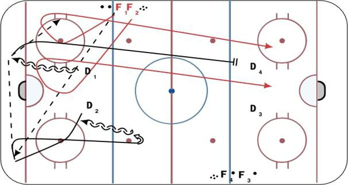 Hockey Share Ice Hockey Drills Hockey Coach