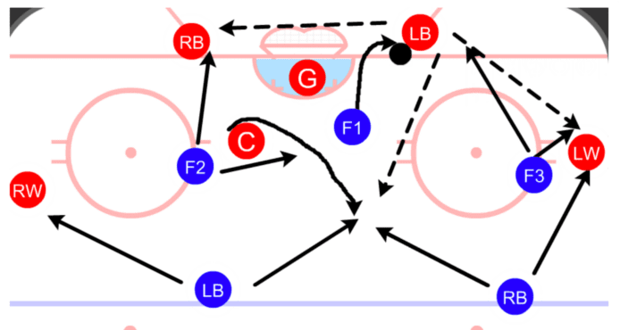 Ice Hockey Coach Analytics Ryan Stimson Forecheck Data