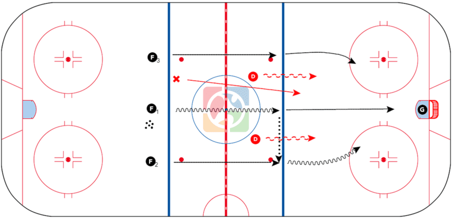 3 vs 0 Zone Entry With Back Check