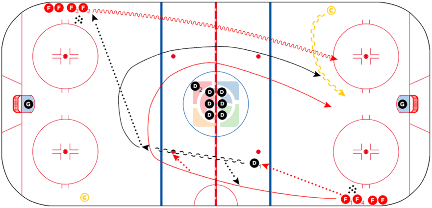 Vancouver Transition Drill