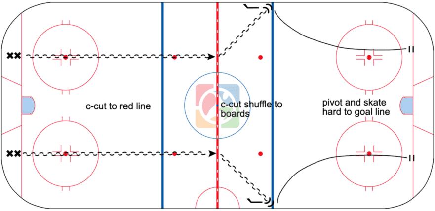 C-Cut-Squish-Skating-Drill-CoachThem