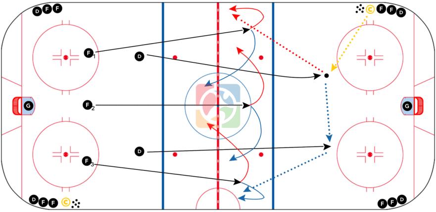 5-vs-0-Neutral-Zone-Movements-Drill-CoachThem
