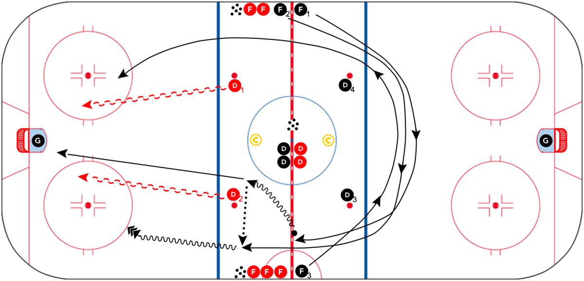 3-vs-2-Overspeed-Hockey-Drill-CoachThem-Dan-Church