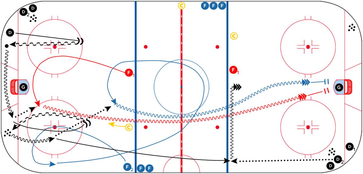 CAC-3-Shot-Hockey-Drill-CoachThem