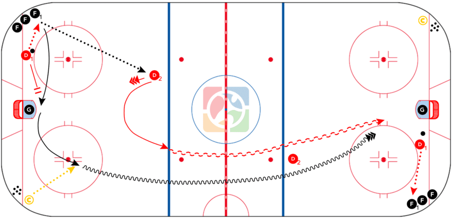 CoachThem-Hockey-Drill-Nashville-Slot-Protect-1-vs-1