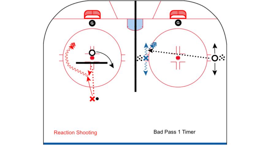 2 Station Shooting Drills_CoachThem