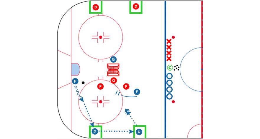 CoachThem-Hockey-Drill-USAH-DZ-Small-Area-Game