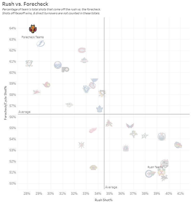 CGY Stats